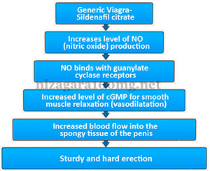 generic Sildenafil for erectile dysfunction